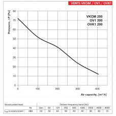 Аксиален вентилатор VENTS OV1 200